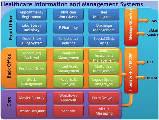 electronic health information management